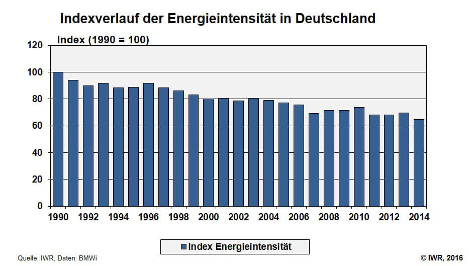 Index Energieintensitaet
