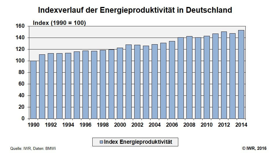 Index Energieproduktivitaet